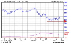 cocoa.lows
