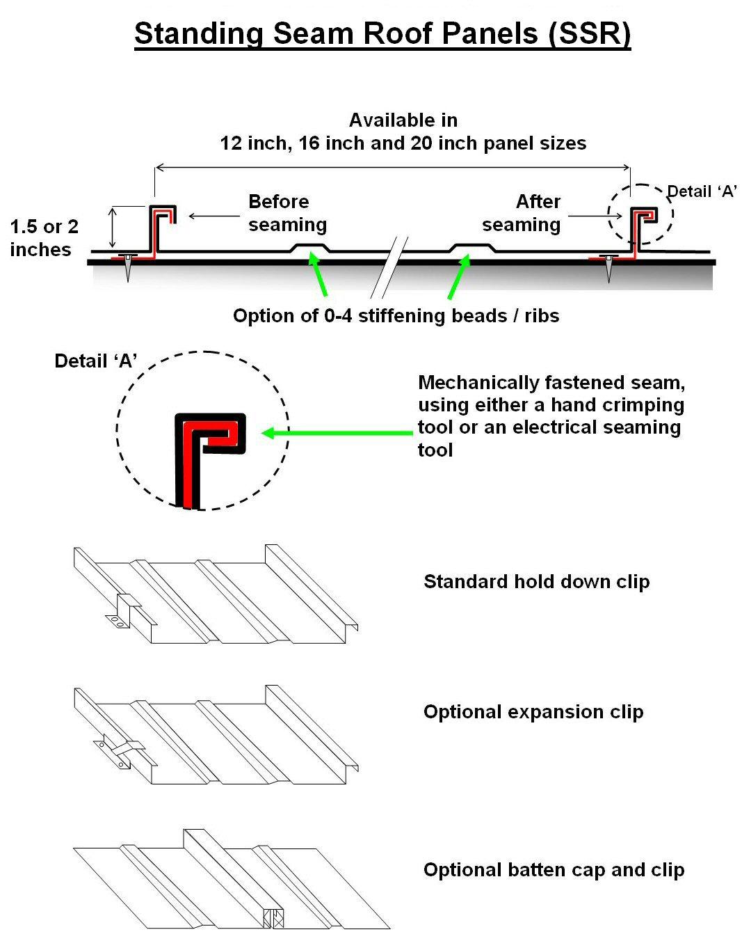 gable metal roof parts diagram electrical installation wiring diagrams hip wood framing elsavadorla