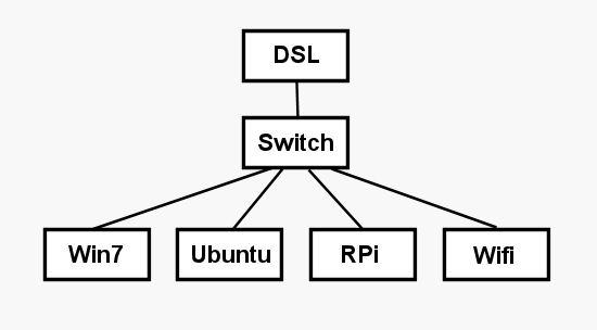 RPi Android HTML5 Realtime Servo Control « MartinSant.net