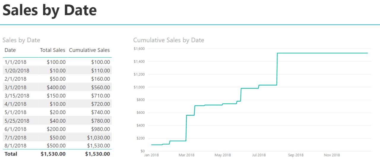 Cumulative Totals - Sales by Date 1