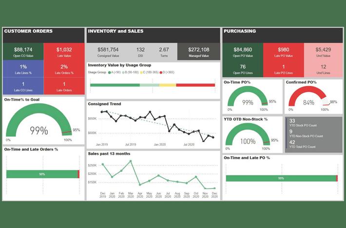 VMI-Analytics