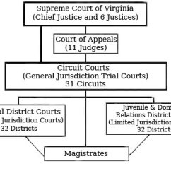 Judicial Branch Court System Diagram 6v To 12v Conversion Courts City Of Martinsville Virginia