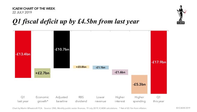 Q1 fiscal deficit up by £4.5bn from last year. Deficit in Q1 last year £13.4bn Economic growth net of inflation of £2.7bn Adjusted baseline of £10.7bn RBS dividend £0.8bn Lower revenue £1.1bn Higher interest £1.6bn Higher spending £5.3bn Deficit in Q1 this year £17.9bn