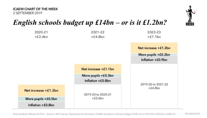 English schools budget 2020-21 +£2.6bn, 2021-22 +£4.8bn, 2022-23 +£7.1bn