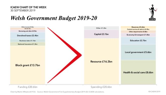 Chart: Welsh Government Budget 2019-20. Funding £20.6bn, Spending £20.6bn
