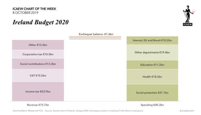 Chart: Revenue €75.7bn, exchequer balance -€1.6bn, spending €80.2bn.