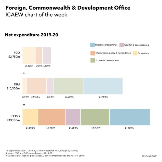 Chart on net expenditure 2019-20 FCDO £2,750m + DfID £10,350m = £13,100m.