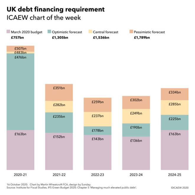 UK debt financing requirement by year from 2020-21 to 2024-25, adding up to £757bn (March 2020 budget), £1,305bn (optimistic), £1,536bn (central) and £1,789bn (pessimistic forecast).