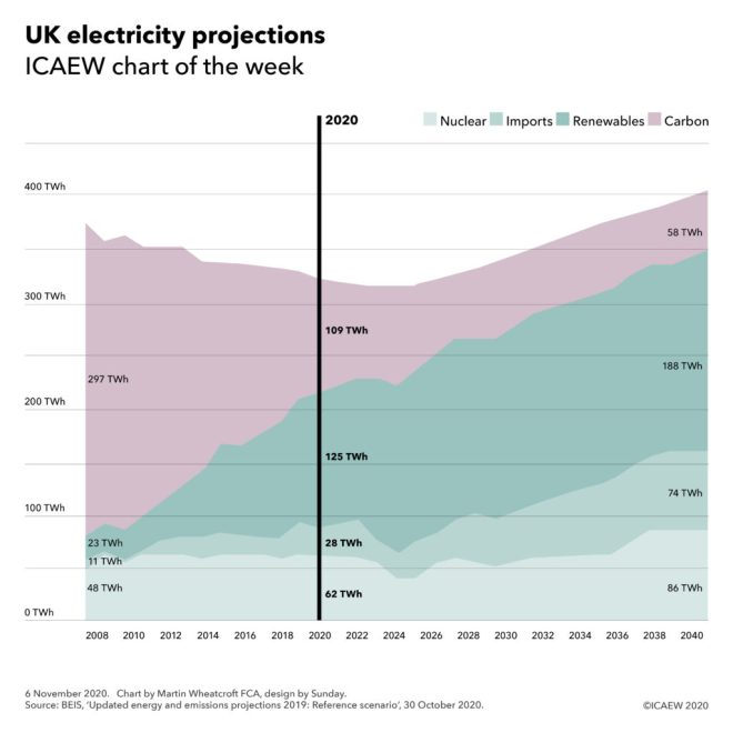 UK electricity projections chart (reference scenario): Nuclear: 48 TWh in 2008, 62 TWh in 2020, 86 TWh in 2040. Imports: 11 TWh, 28 TWh, 74 TWh. Renewables: 23 TWh, 125 TWh, 188 TWh. Carbon: 297 TWh, 109 TWh, 58 TWh in 2040.
