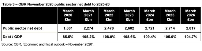 Table 1 - OBR November 2020 public sector net debt to 2025-26  Click on link to ICAEW website for a readable version of this table.