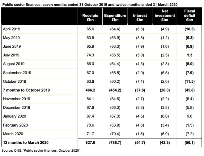 Image of table containing public sector finances for the seven months to October 2019 and twelve months to March 2020. Click on the link to the ICAEW website at the bottom of this post to access a readable version of this table.