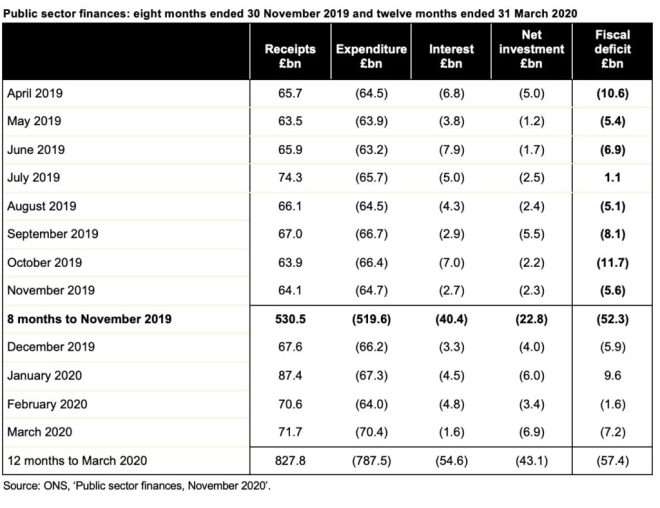 Table of results each of the 8 months to November 2019 and of the 12 months ended 31 March 2020. Click on the link at end of post to visit the original ICAEW article for a readable version