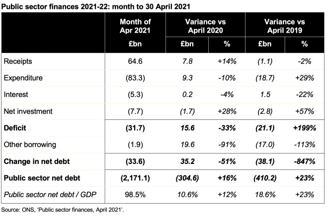 Image showing receipts, expenditure, interest, net investment, deficit, other borrowing, changes in net debt, and net debt for April 2021 public sector finances, together with variances against April 2020 and April 2019.  For a readable version of the table click on the link to the ICAEW article at the end of this post.