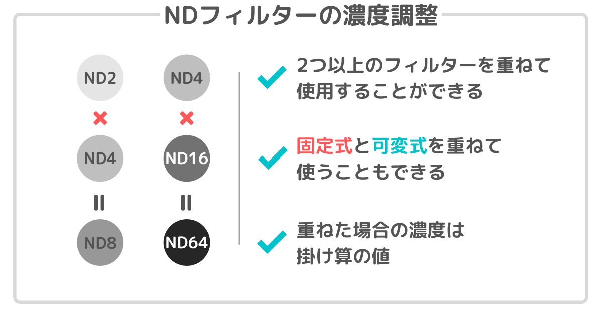 NDフィルターの濃度調整
