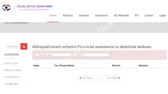 Kerala Abhayakiranam Scheme Assistance Destitute Widows