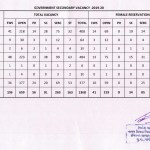 TAT Bharti Shixan sahayak bharti Secondary School Jagyao vacancies gserc.in