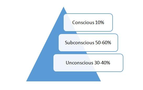 mind-structure