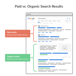 SERPs for Search Engine Optimization
