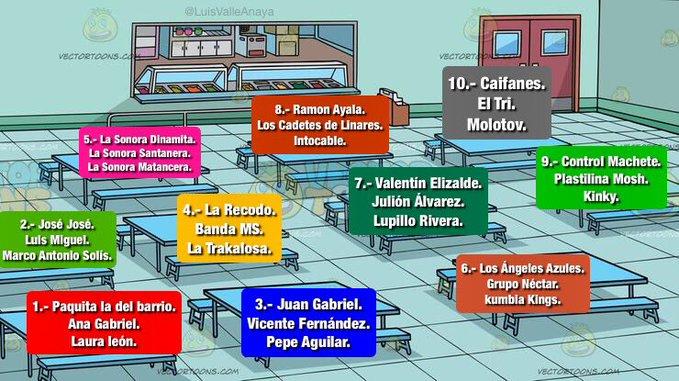 bandas mexicanas en qué mesa te sentarías