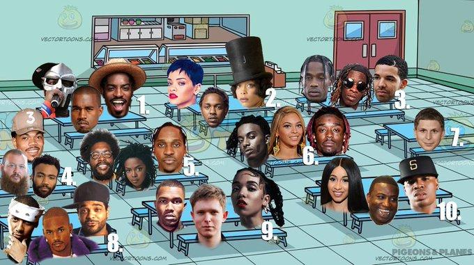 Niggas en qué mesa te sentarías