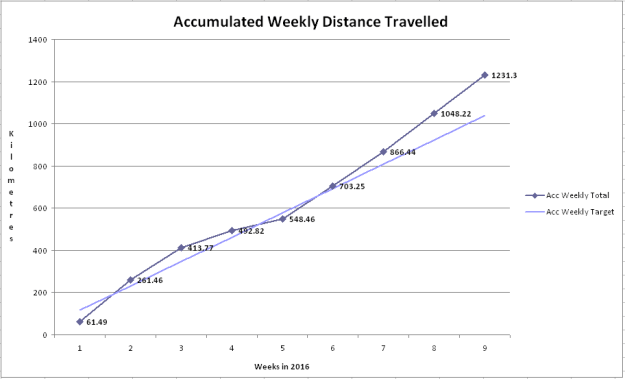 2016-Feb-Log-Graph