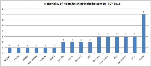 Nationality of riders finishing in the bottom 10 of any stage