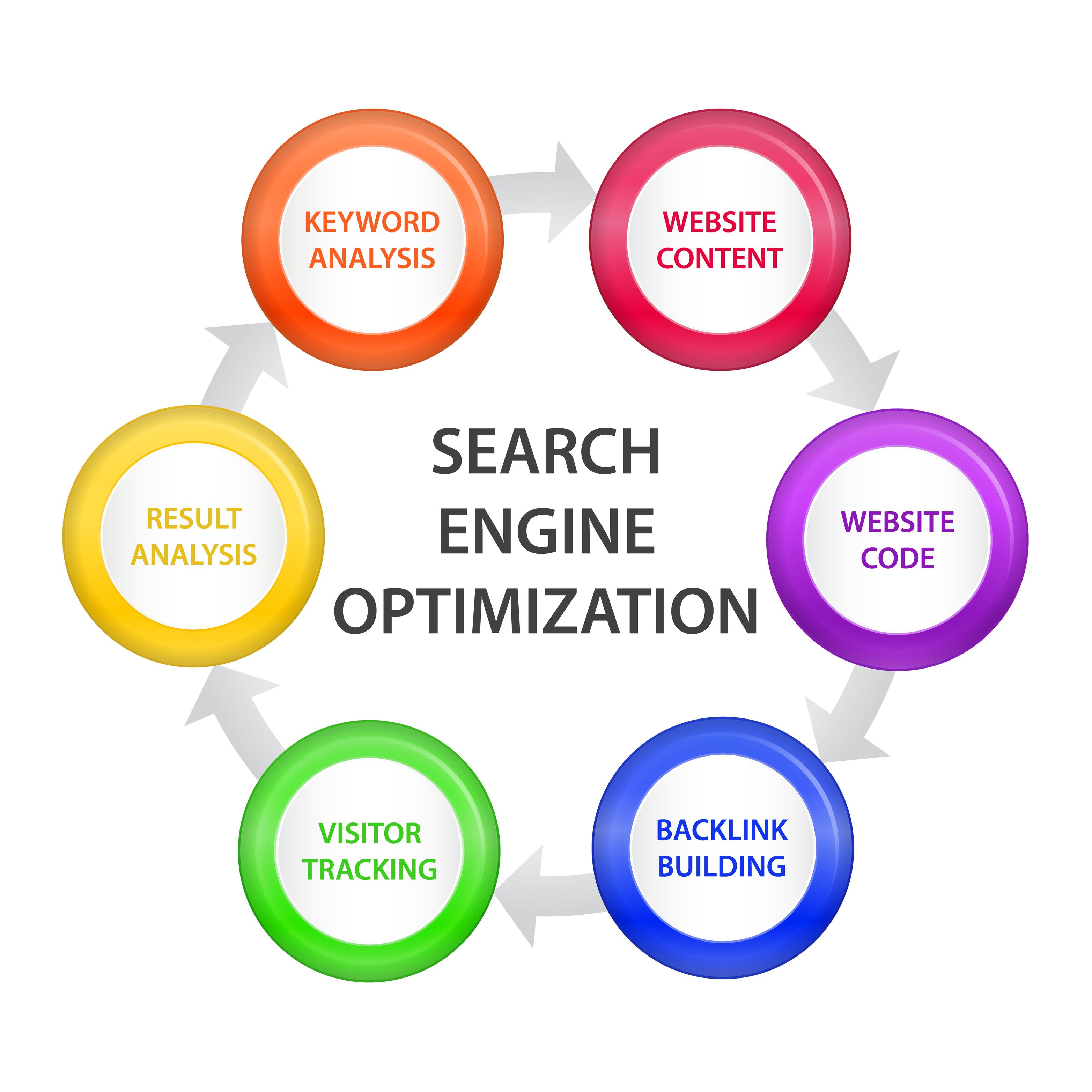 Search Engine Optimization Resume Examples Seo Marvymds
