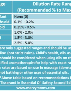 Essential oil dilution rates for children  marvy moms also rh marvymoms