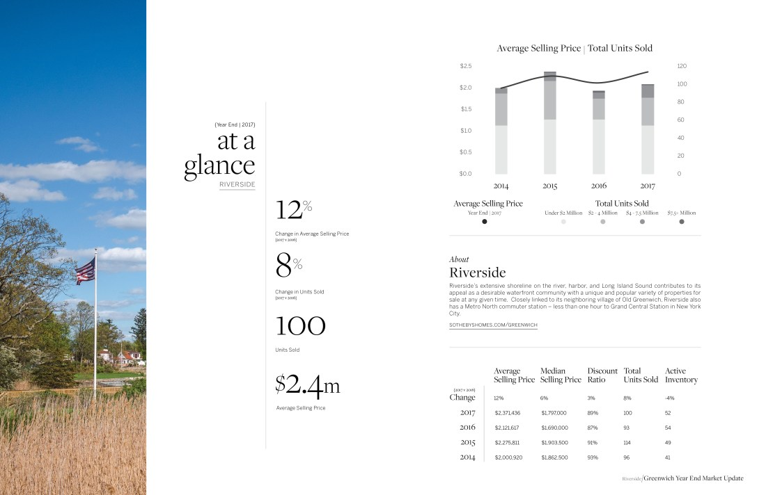 2017 Statistics for Residential Homes Sales in Riverside, CT by Sotheby's International Realty