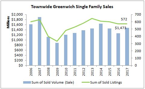 Annual residential single family sales in Greenwich CT