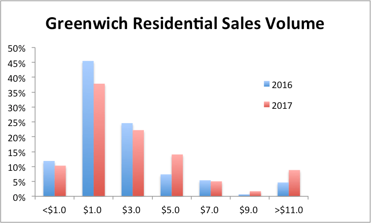 Greenwich Residential Sale Volume by Mary Stuart Freydberg of Sotheby's