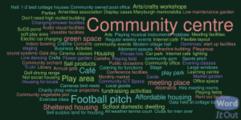 Word Cloud showing community  suggestions