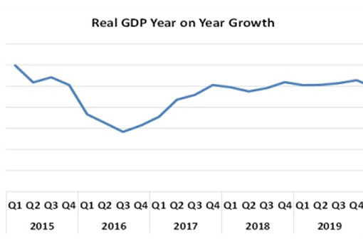 Nigeria's GDP Shrinks By 6.10 Per Cent In Second Quarter