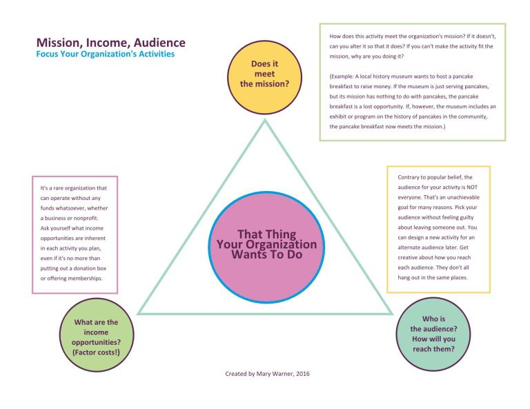 Mission, Income, Audience infographic by Mary Warner, 2016.
