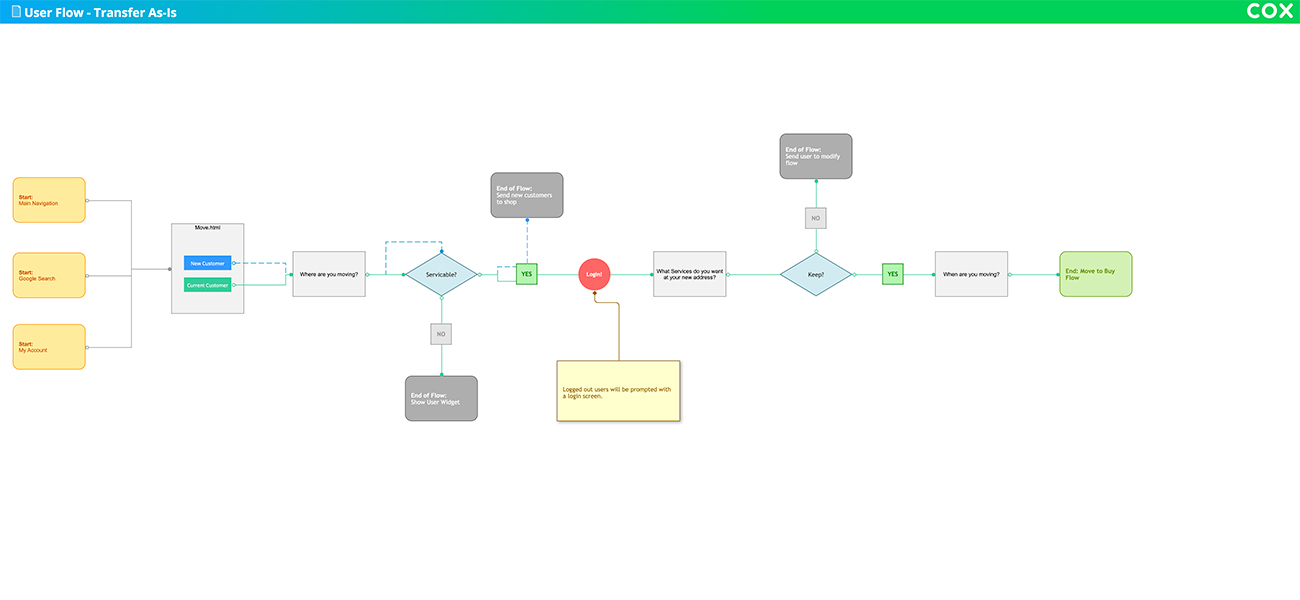 Happy path user flow for transfer as-is users