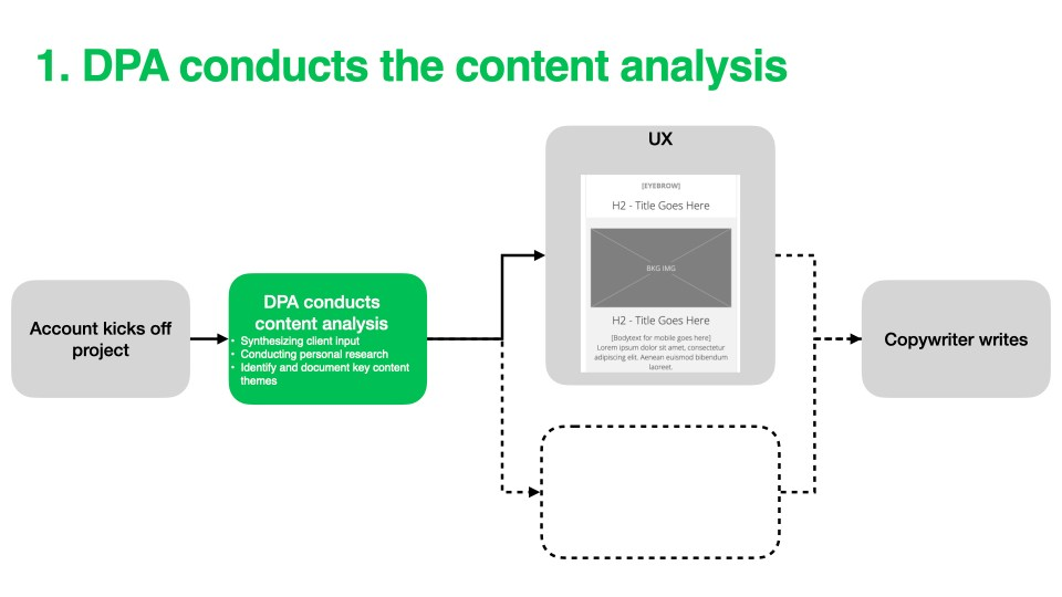example slide showing the DPA role in the updated process