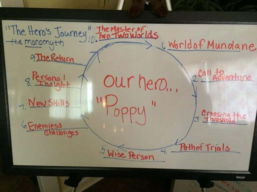 Poppy by Avi book club for kids. Follow the Hero's Journey.