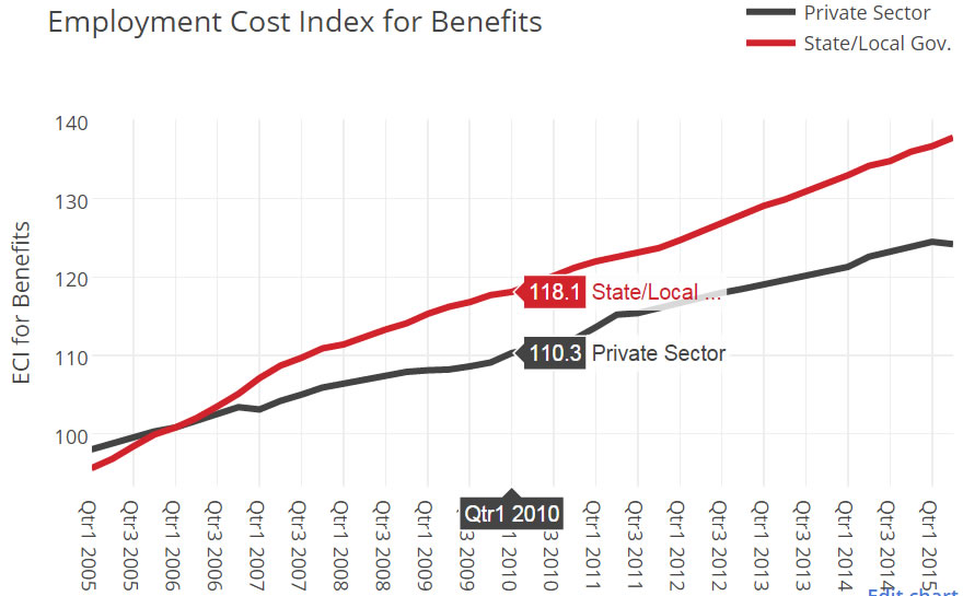 Government Employee Benefit Costs Increase, Outpacing
