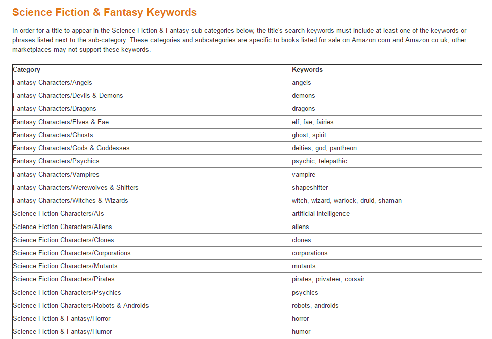 sci fi, keywords, metadata