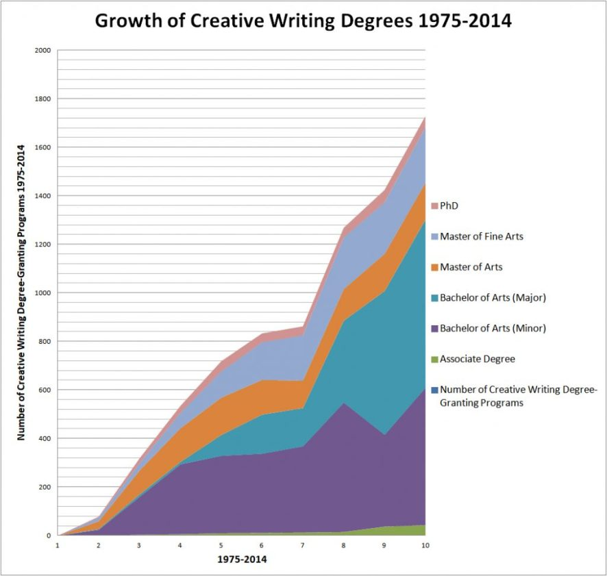bar chart of creative writing programs