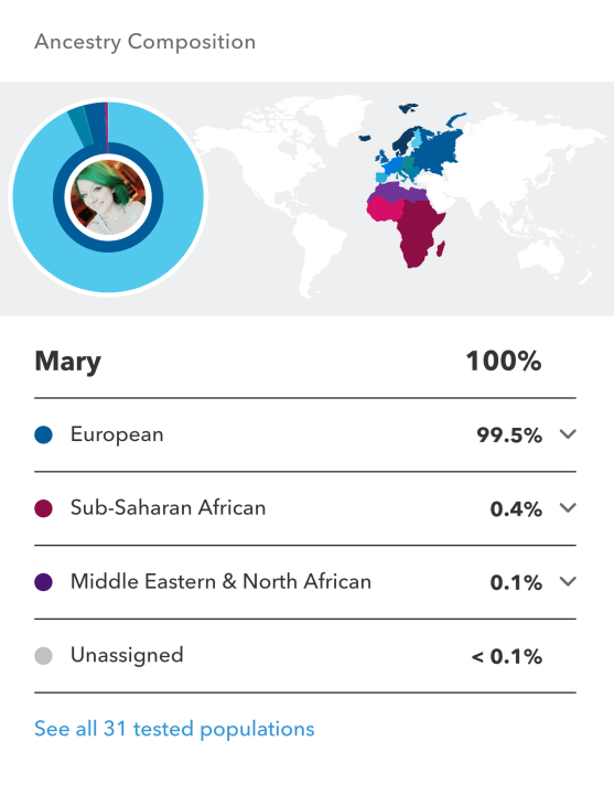 23andMe DNA Test Results - It Could Be Worse