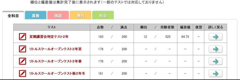 四谷大塚 過去のテスト結果一覧