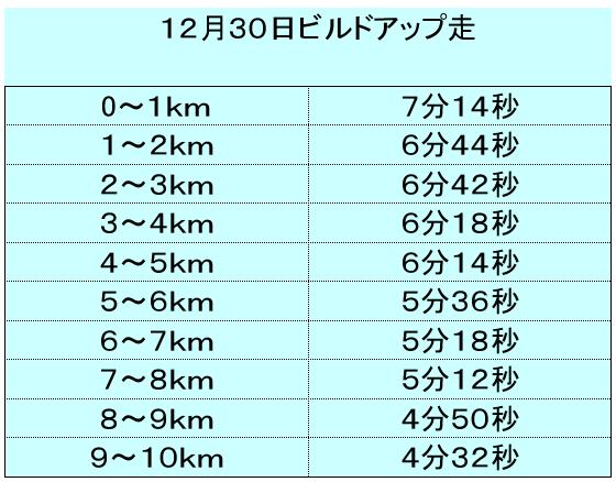10kmビルドアップ走。1キロごとのラップを書いてます。
