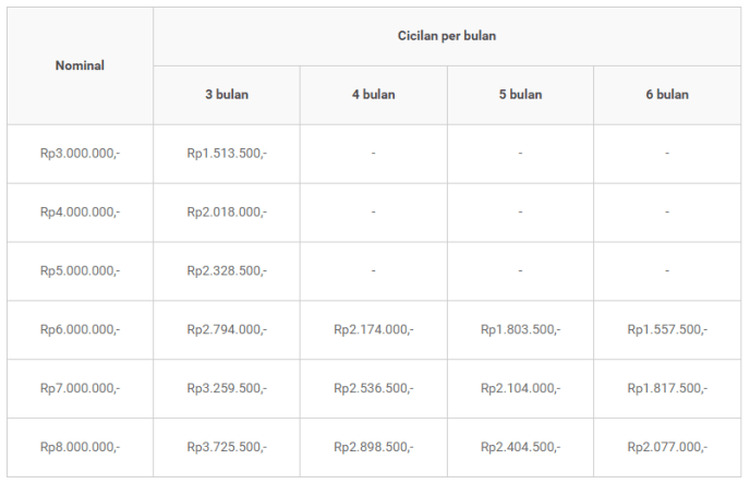 tabel pinjaman indodana