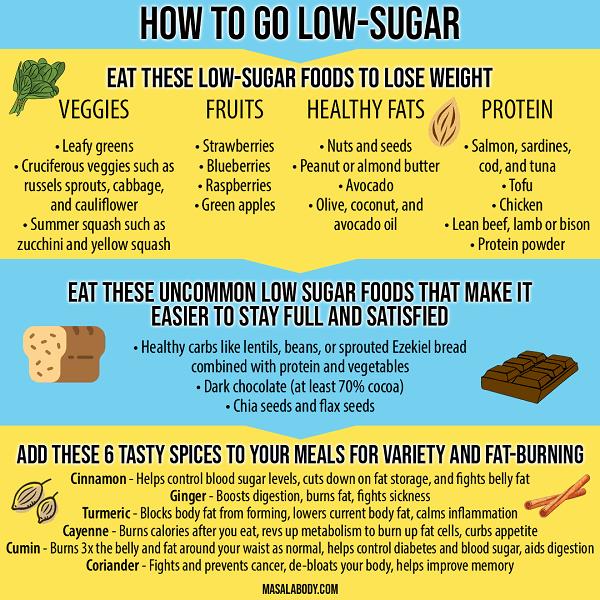 régime amaigrissant faible en sucre