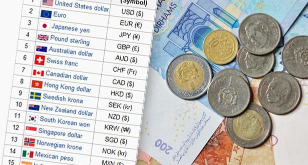 Masarfx قائمة باغلى و اقوى العملات بالعالم