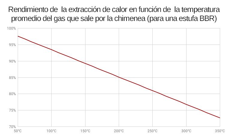 Gráfico que ilustra la relación entre la temperatura de la chimenea y el rendimiento de la extracción del calor