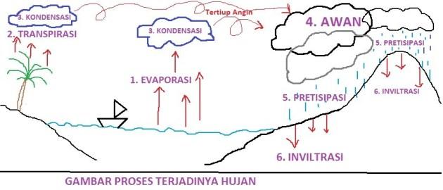 Hujan Orografis - Pengertian hujan secara umum - masbidin.net