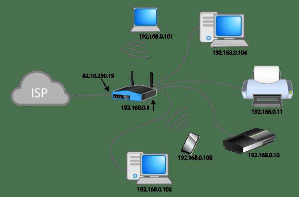 Configurar Servidor Dns Cach Tu Raspberry Pi Para Mejorar La Velocidad Del Trfico De