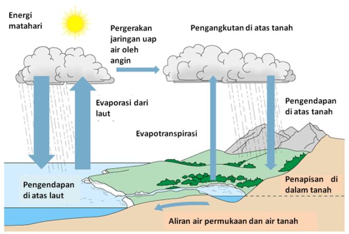 Siklus hidrologi atau siklus air